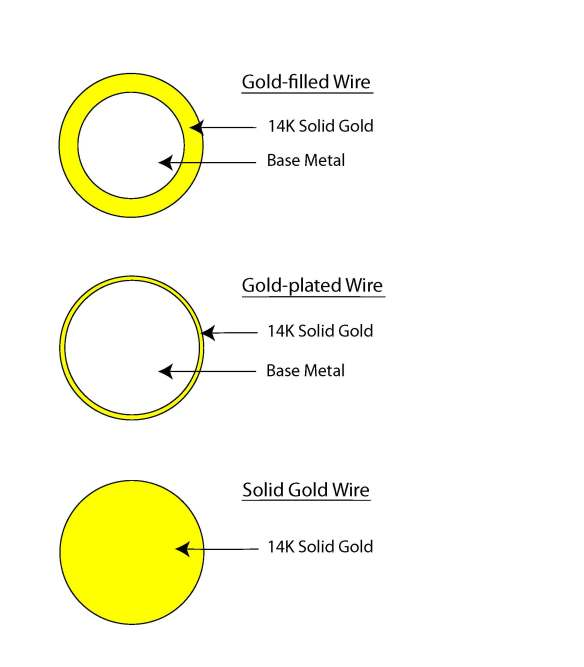 The differences between gold-filled, gold-plated and solid gold.